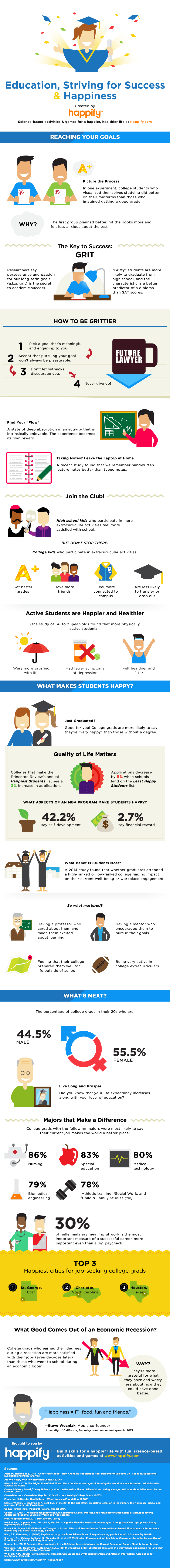 Happify - Infographic - Graduation and Education